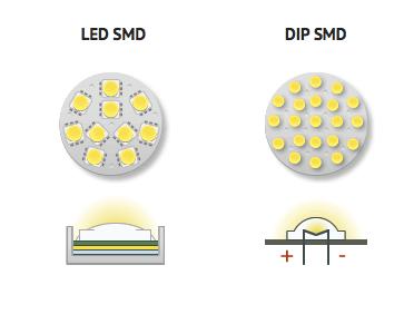Các công nghệ đèn led