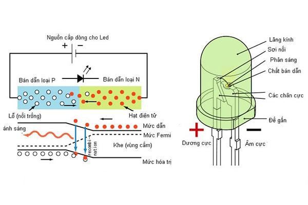 Cấu tạo của loại chip led